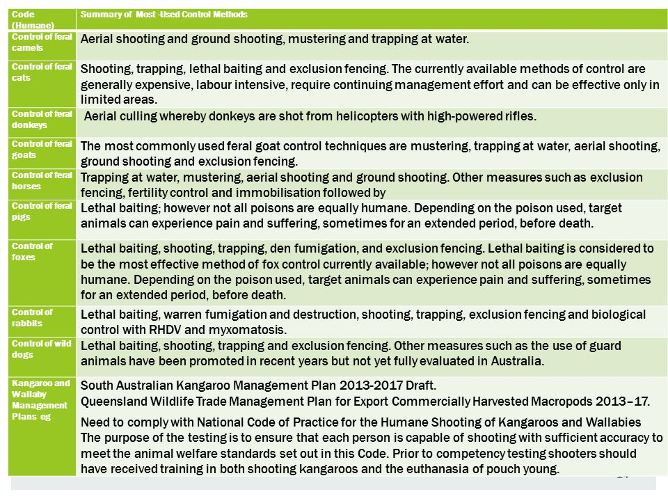 14 Code (Humane) Summary of Most -Used Control Methods Control of feral camels Aerial shooting and ground shooting, mustering and trapping at water. C