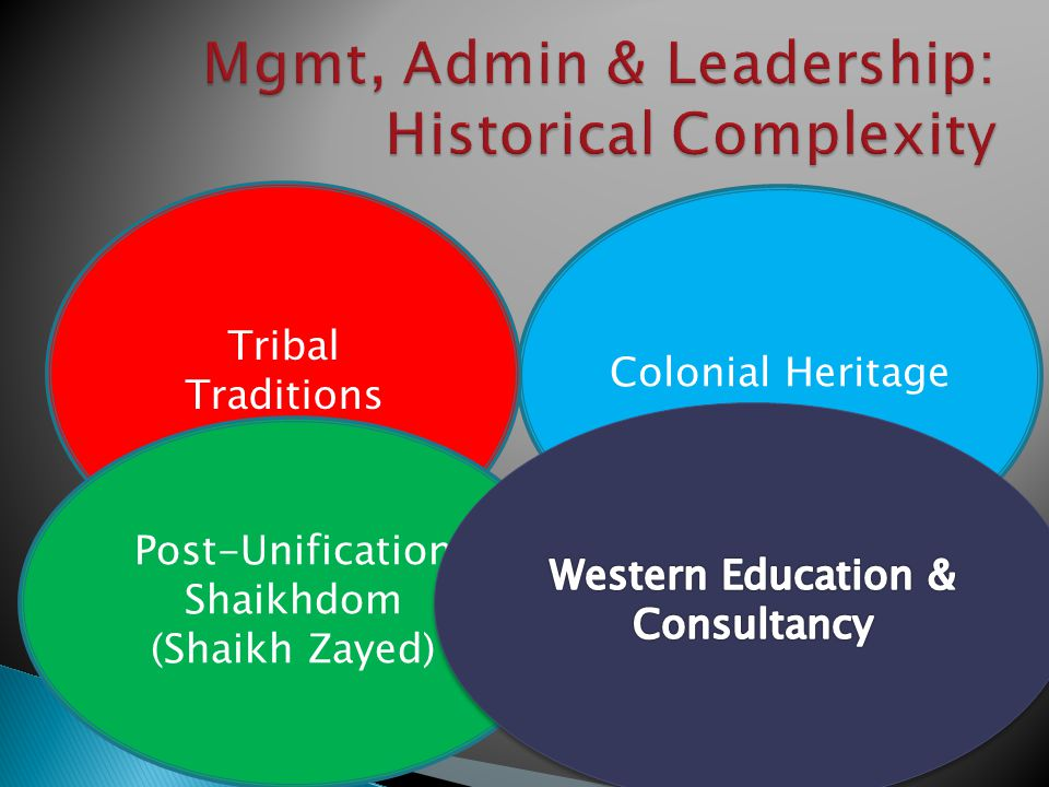 Colonial Heritage Tribal Traditions Post-Unification Shaikhdom (Shaikh Zayed)