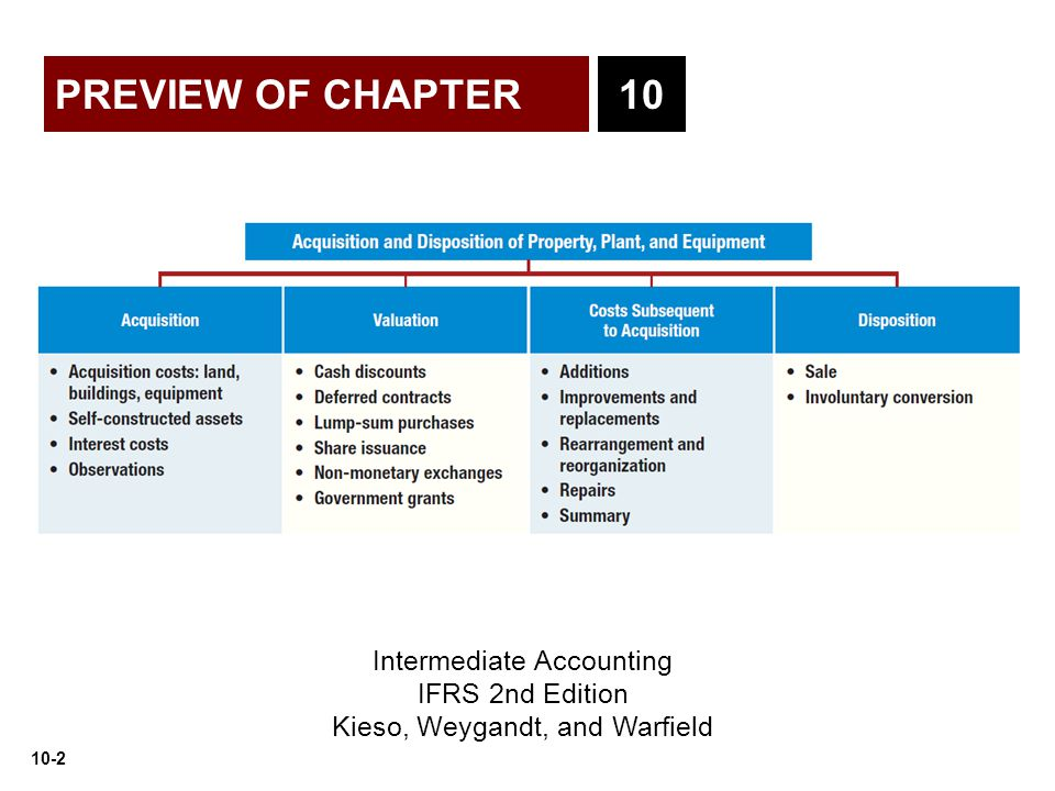 10-2 PREVIEW OF CHAPTER Intermediate Accounting IFRS 2nd Edition Kieso, Weygandt, and Warfield 10