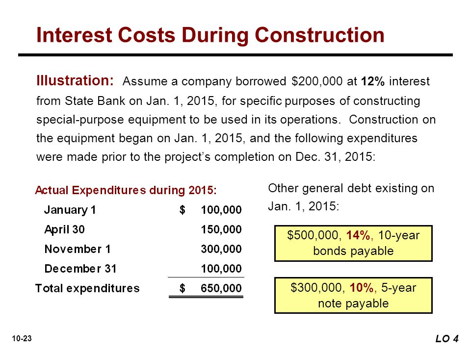 10-23 Illustration: Assume a company borrowed $200,000 at 12% interest from State Bank on Jan. 1, 2015, for specific purposes of constructing special-