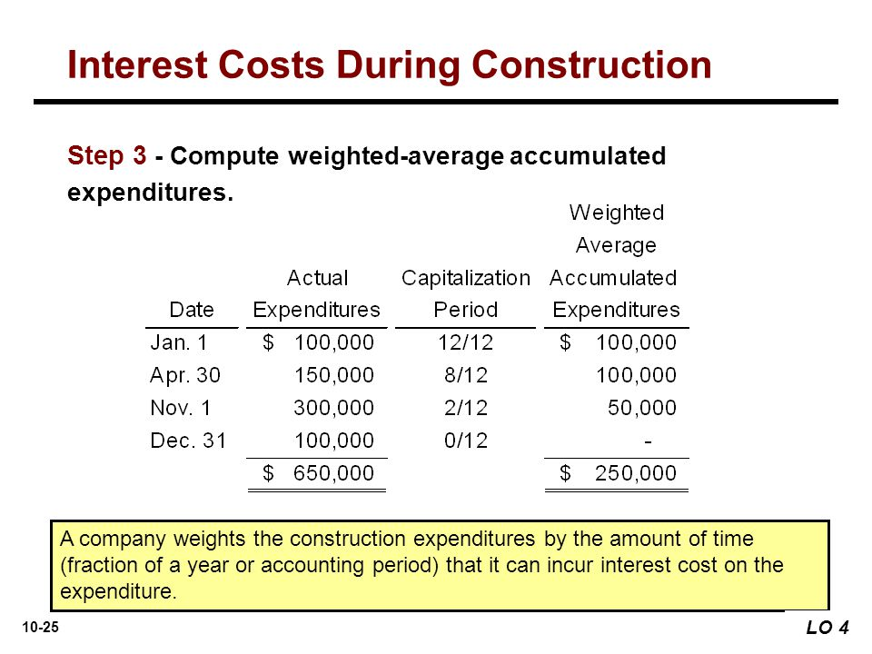 10-25 A company weights the construction expenditures by the amount of time (fraction of a year or accounting period) that it can incur interest cost