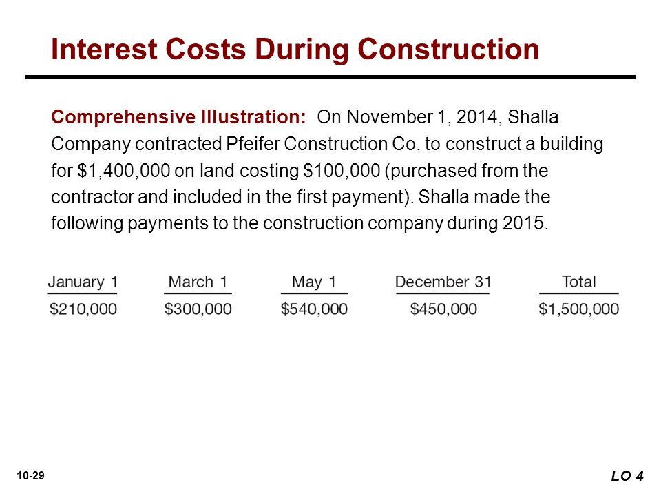10-29 Comprehensive Illustration: On November 1, 2014, Shalla Company contracted Pfeifer Construction Co. to construct a building for $1,400,000 on la