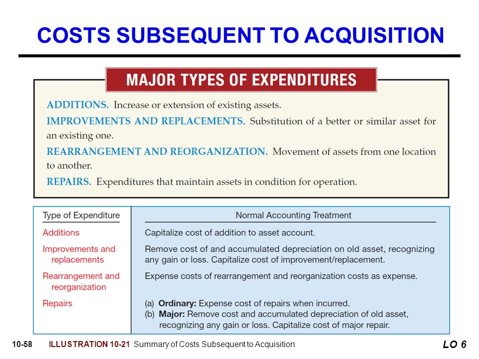 10-58 COSTS SUBSEQUENT TO ACQUISITION ILLUSTRATION 10-21 Summary of Costs Subsequent to Acquisition LO 6