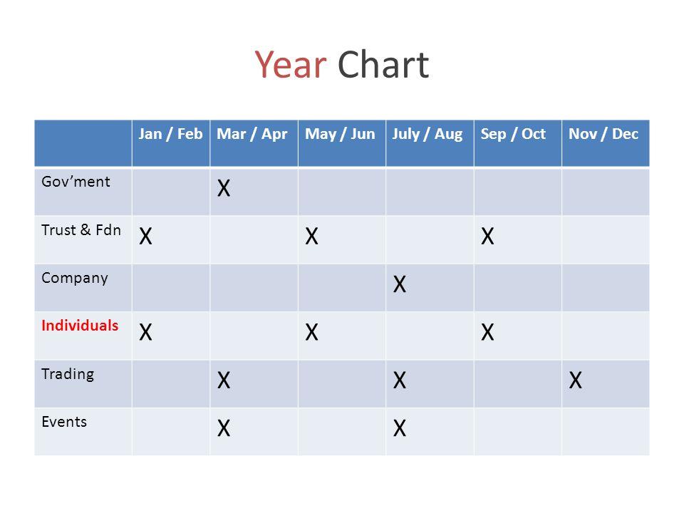 Year Chart Jan / FebMar / AprMay / JunJuly / AugSep / OctNov / Dec Gov'ment X Trust & Fdn XXX Company X Individuals XXX Trading XXX Events XX