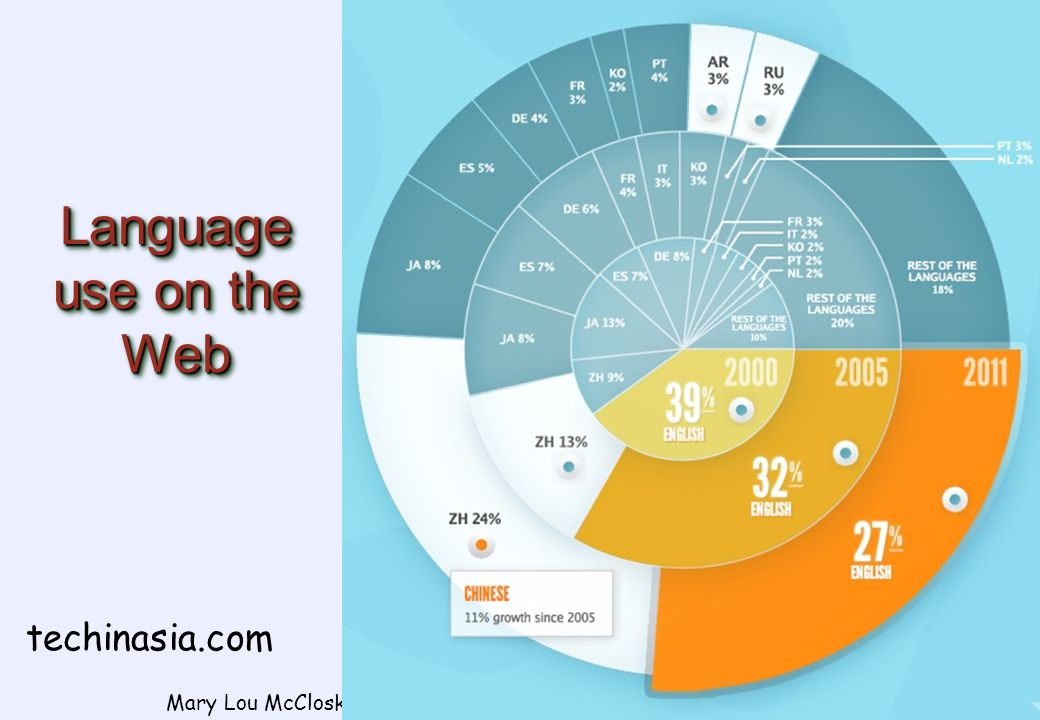 Language use on the Web Mary Lou McCloskey, 2005 www.mlmcc.com 11 techinasia.com