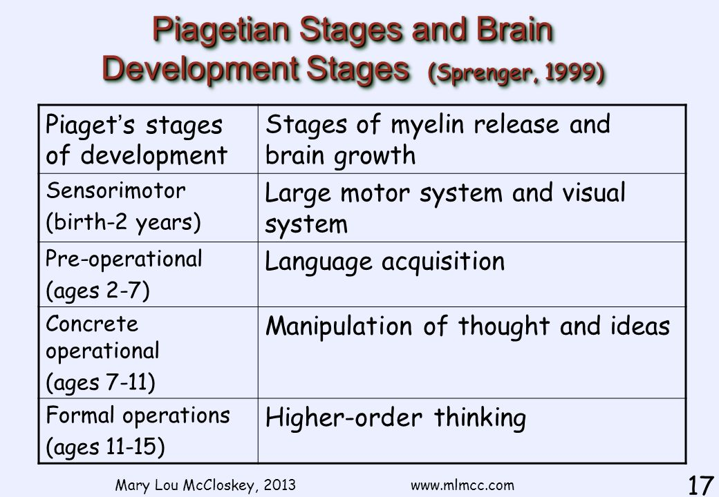 Mary Lou McCloskey, 2013 www.mlmcc.com 17 Piagetian Stages and Brain Development Stages (Sprenger, 1999) Piaget ' s stages of development Stages of myelin release and brain growth Sensorimotor (birth-2 years) Large motor system and visual system Pre-operational (ages 2-7) Language acquisition Concrete operational (ages 7-11) Manipulation of thought and ideas Formal operations (ages 11-15) Higher-order thinking