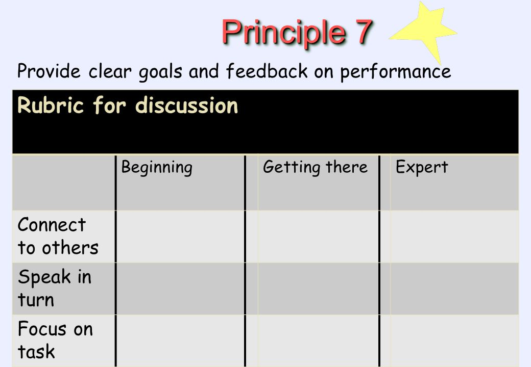 Principle 7 Provide clear goals and feedback on performance Rubric for discussion BeginningGetting thereExpert Connect to others Speak in turn Focus on task