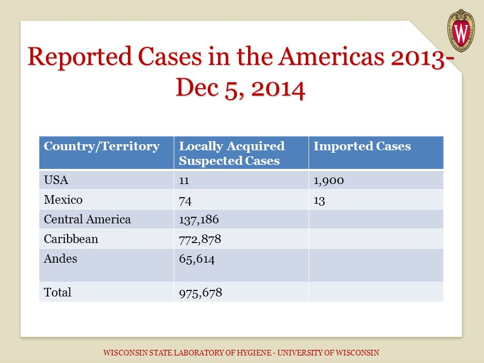 Country/TerritoryLocally Acquired Suspected Cases Imported Cases USA111,900 Mexico7413 Central America137,186 Caribbean772,878 Andes65,614 Total975,678 Reported Cases in the Americas 2013- Dec 5, 2014 WISCONSIN STATE LABORATORY OF HYGIENE - UNIVERSITY OF WISCONSIN