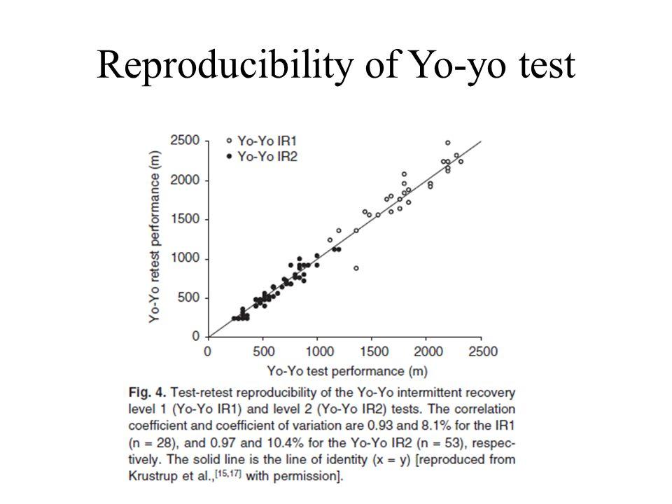 Reproducibility of Yo-yo test