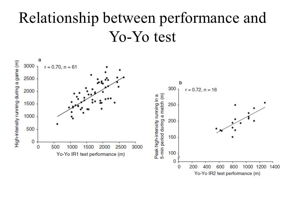 Relationship between performance and Yo-Yo test
