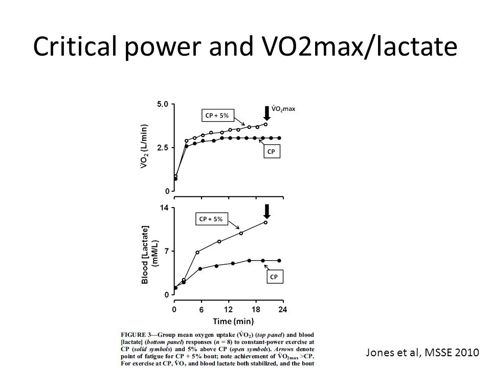 Critical power and VO2max/lactate Jones et al, MSSE 2010