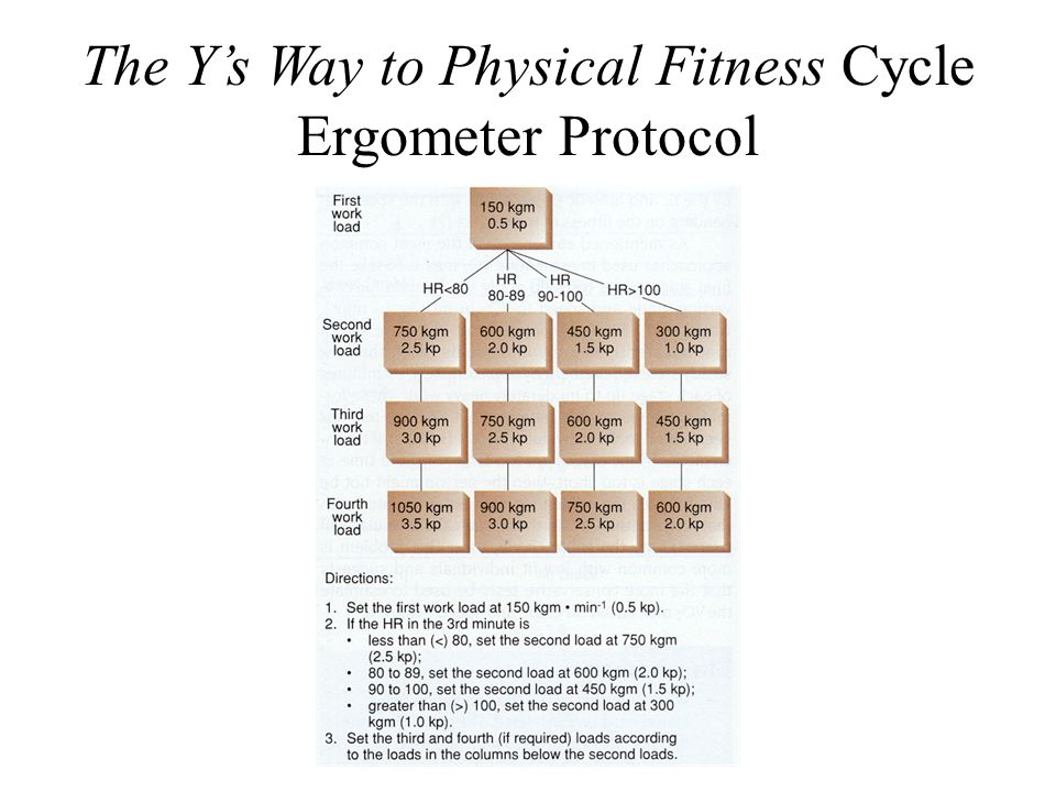 The Y's Way to Physical Fitness Cycle Ergometer Protocol
