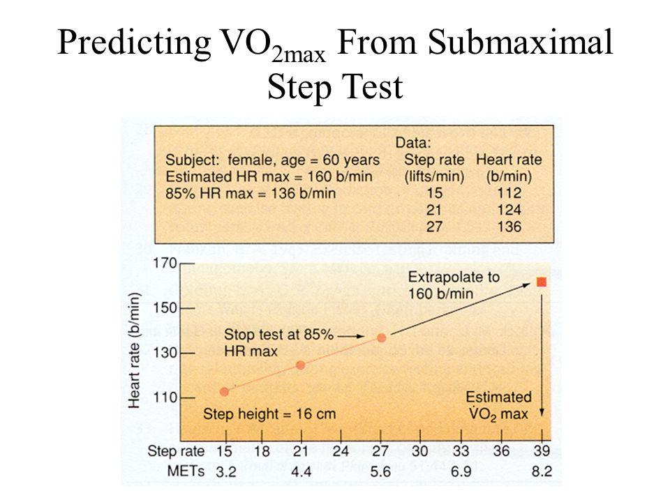 Predicting VO 2max From Submaximal Step Test