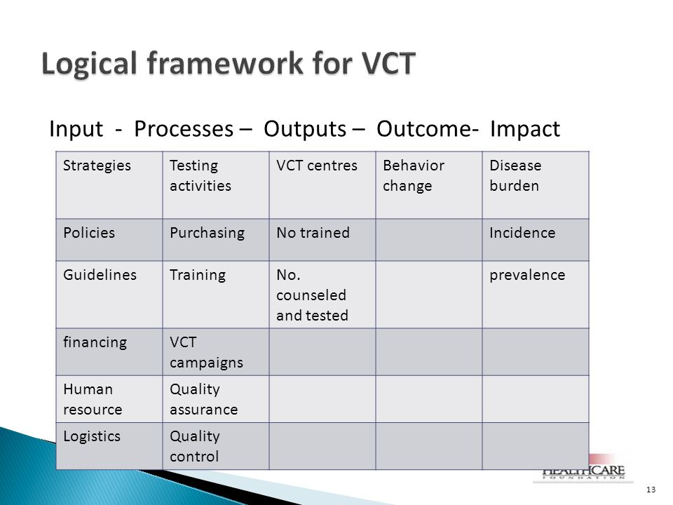 Input - Processes – Outputs – Outcome- Impact 13 StrategiesTesting activities VCT centresBehavior change Disease burden PoliciesPurchasingNo trainedIncidence GuidelinesTrainingNo.