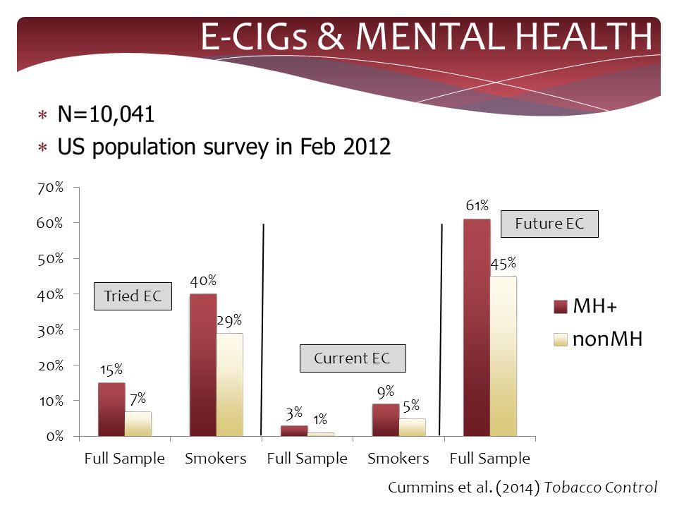  N=10,041  US population survey in Feb 2012 E-CIGs & MENTAL HEALTH Cummins et al.