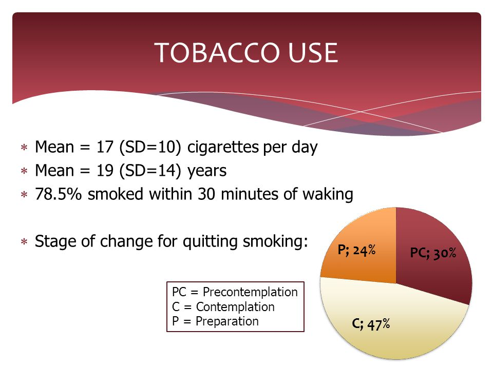  Mean = 17 (SD=10) cigarettes per day  Mean = 19 (SD=14) years  78.5% smoked within 30 minutes of waking  Stage of change for quitting smoking: TO