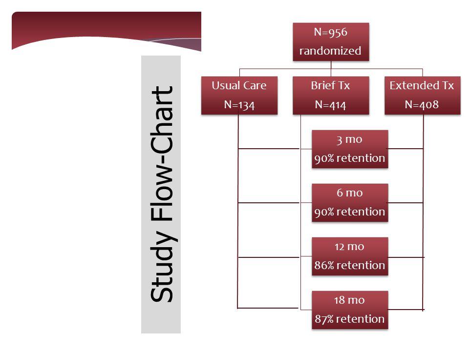 N=956 randomized Usual Care N=134 Brief Tx N=414 3 mo 90% retention 6 mo 90% retention 12 mo 86% retention 18 mo 87% retention Extended Tx N=408 Study Flow-Chart