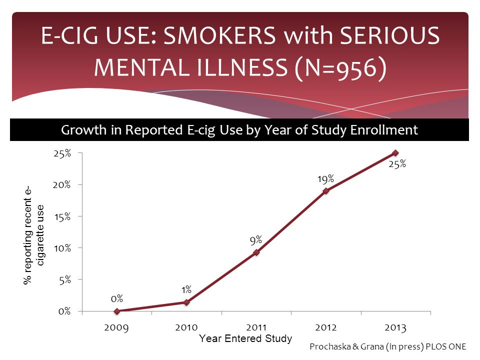 E-CIG USE: SMOKERS with SERIOUS MENTAL ILLNESS (N=956) Growth in Reported E-cig Use by Year of Study Enrollment Prochaska & Grana (in press) PLOS ONE