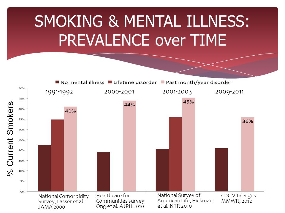 SMOKING & MENTAL ILLNESS: PREVALENCE over TIME % Current Smokers National Comorbidity Survey, Lasser et al.