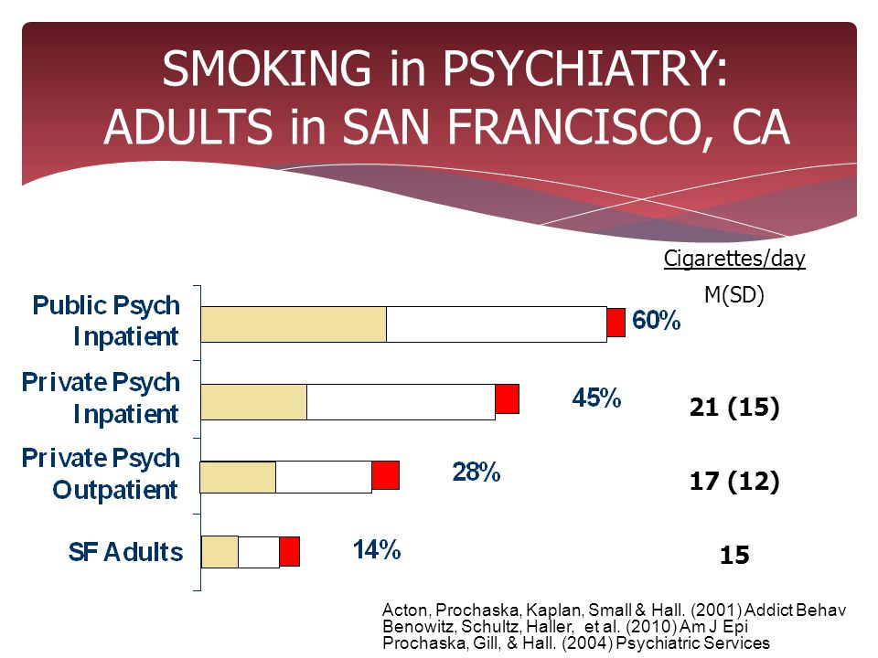 SMOKING in PSYCHIATRY: ADULTS in SAN FRANCISCO, CA Acton, Prochaska, Kaplan, Small & Hall.