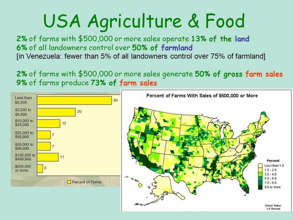 USA Agriculture & Food 2% of farms with $500,000 or more sales operate 13% of the land 6% of all landowners control over 50% of farmland [in Venezuela: fewer than 5% of all landowners control over 75% of farmland] 2% of farms with $500,000 or more sales generate 50% of gross farm sales 9% of farms produce 73% of farm sales