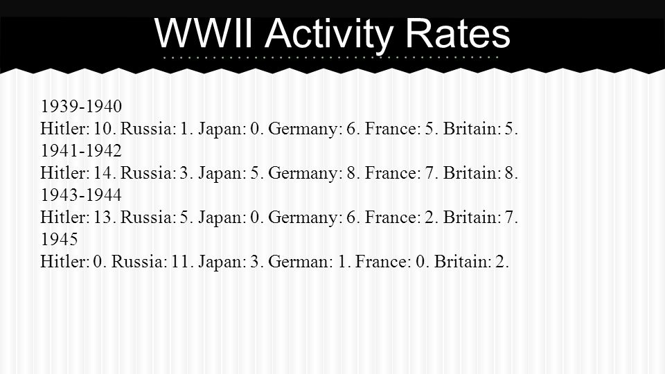 1939-1940 Hitler: 10. Russia: 1. Japan: 0. Germany: 6.