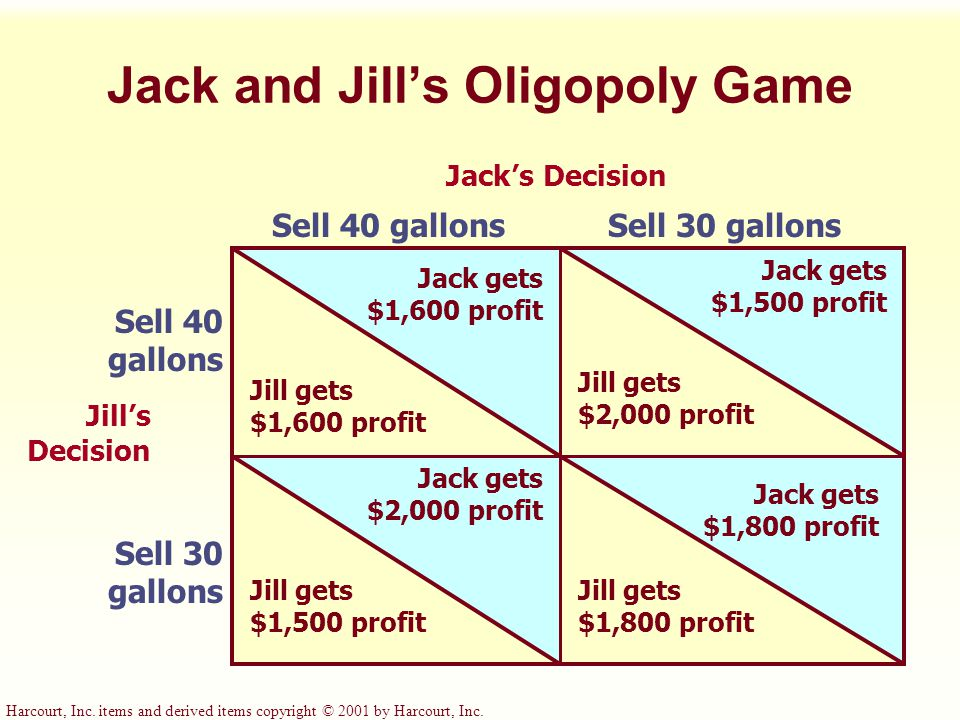 Harcourt, Inc. items and derived items copyright © 2001 by Harcourt, Inc. Jack and Jill's Oligopoly Game Jack's Decision Sell 40 gallonsSell 30 gallon