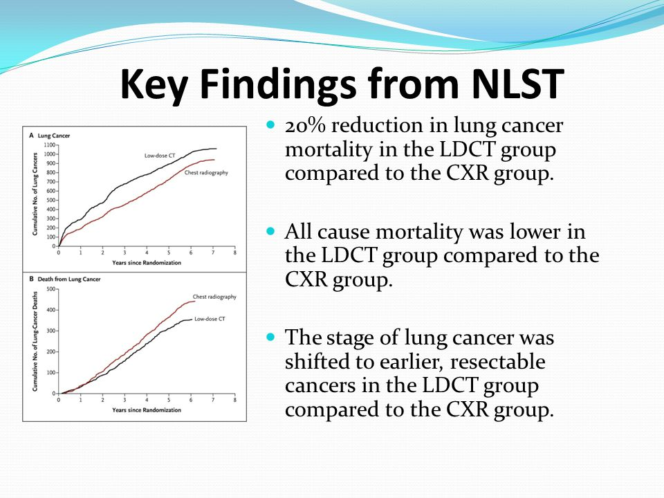Key Findings from NLST 20% reduction in lung cancer mortality in the LDCT group compared to the CXR group.