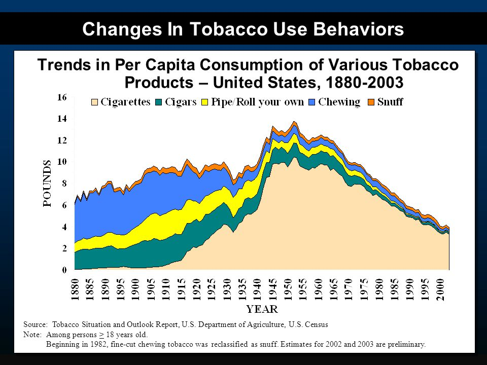 Changes In Tobacco Use Behaviors Trends in Per Capita Consumption of Various Tobacco Products – United States, 1880-2003 Source: Tobacco Situation and Outlook Report, U.S.