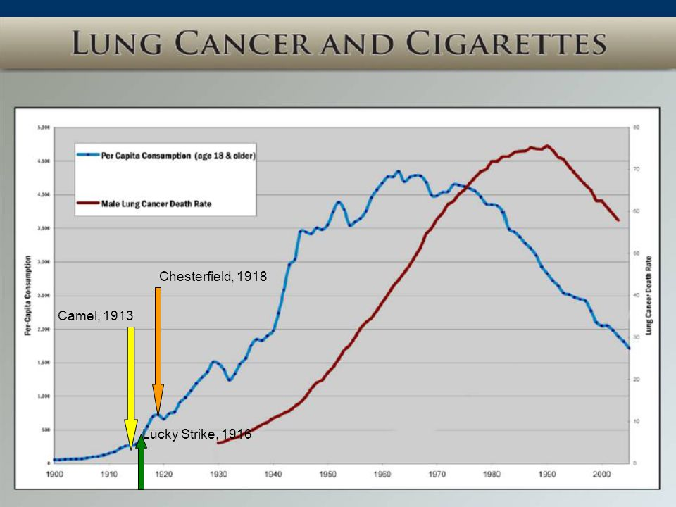 My goal… The overarching goal of my research program is to move the mortality curve from tobacco induced cancers downward.