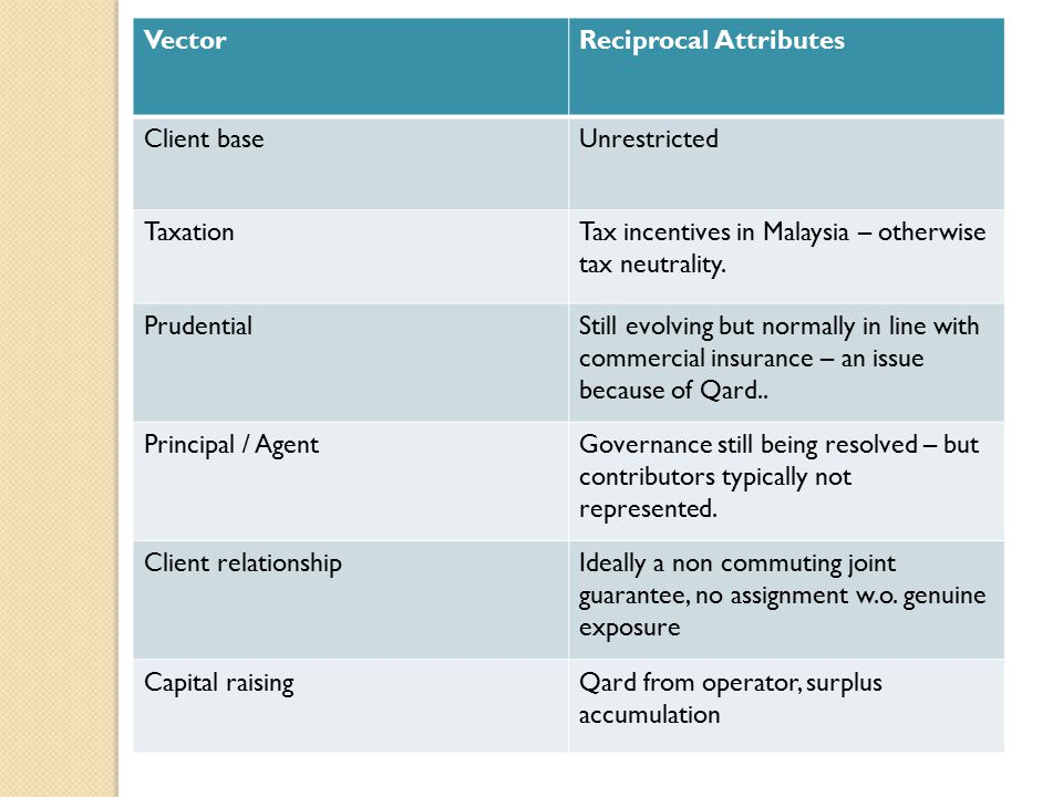 VectorReciprocal Attributes Client baseUnrestricted TaxationTax incentives in Malaysia – otherwise tax neutrality.