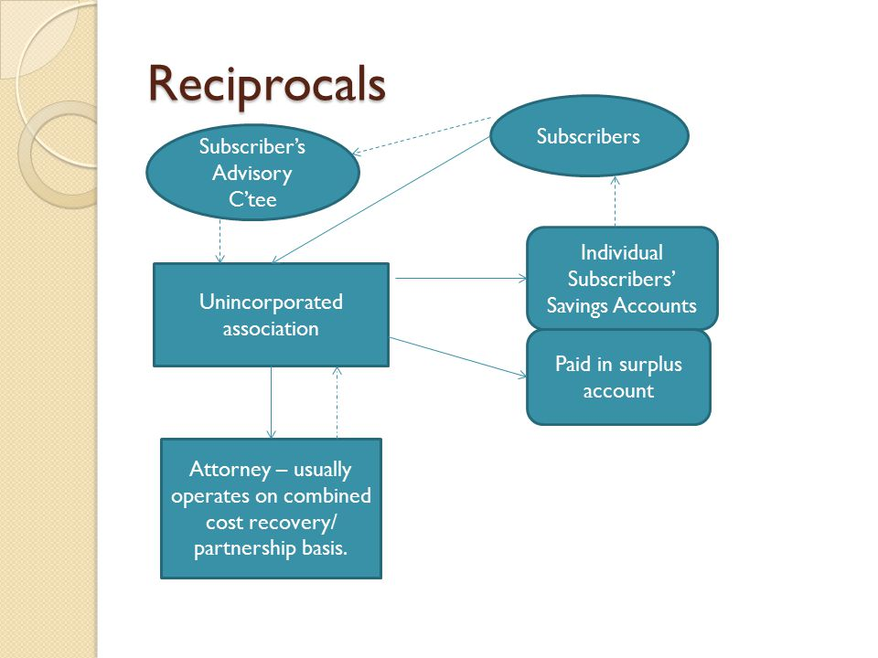 Reciprocals Unincorporated association Subscribers Attorney – usually operates on combined cost recovery/ partnership basis. Individual Subscribers' S