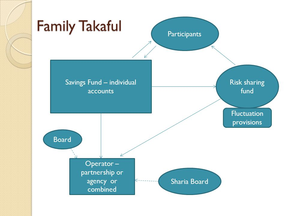 Family Takaful Savings Fund – individual accounts Risk sharing fund Fluctuation provisions Operator – partnership or agency or combined Participants S