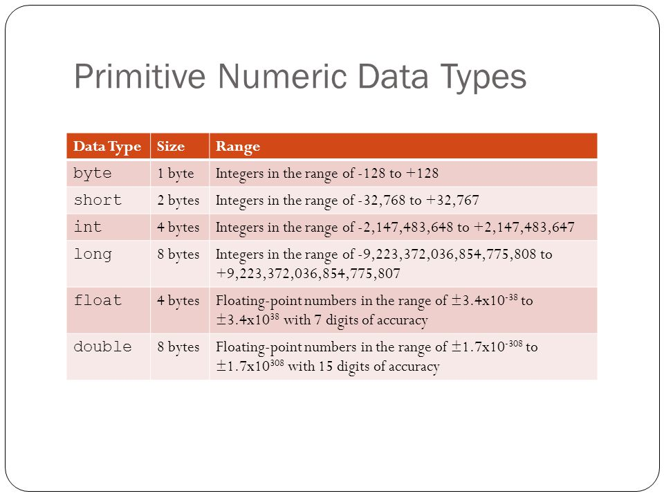 Primitive Numeric Data Types Data TypeSizeRange byte 1 byteIntegers in the range of -128 to +128 short 2 bytesIntegers in the range of -32,768 to +32,767 int 4 bytesIntegers in the range of -2,147,483,648 to +2,147,483,647 long 8 bytesIntegers in the range of -9,223,372,036,854,775,808 to +9,223,372,036,854,775,807 float 4 bytesFloating-point numbers in the range of ±3.4x10 -38 to ±3.4x10 38 with 7 digits of accuracy double 8 bytesFloating-point numbers in the range of ±1.7x10 -308 to ±1.7x10 308 with 15 digits of accuracy