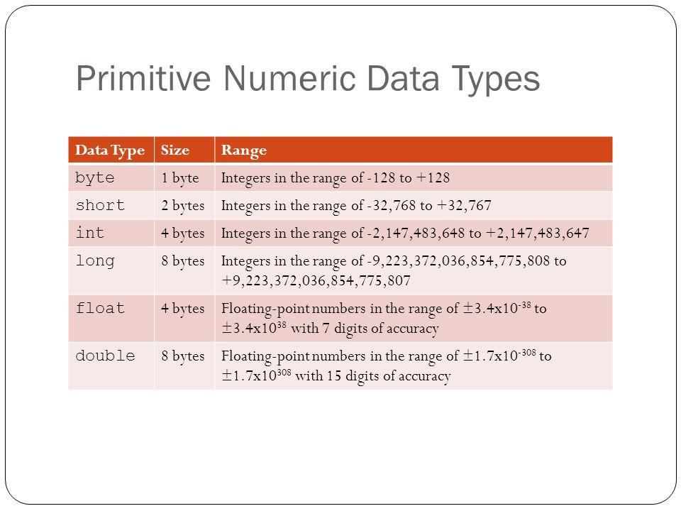 Primitive Numeric Data Types Data TypeSizeRange byte 1 byteIntegers in the range of -128 to +128 short 2 bytesIntegers in the range of -32,768 to +32,