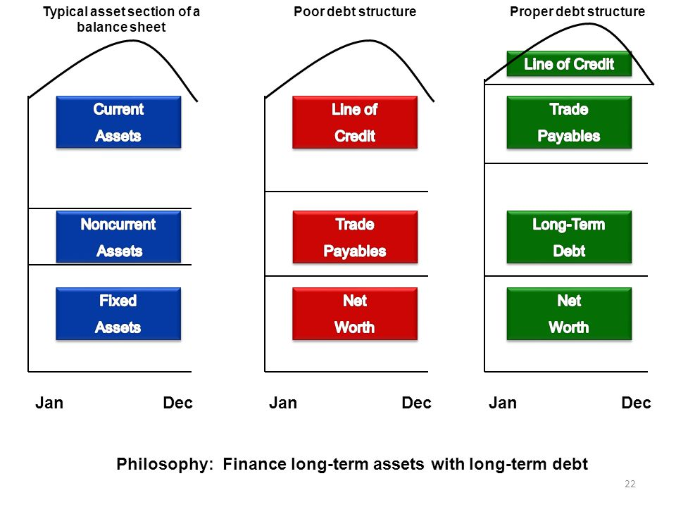Jan Dec Jan Dec Jan Dec Philosophy: Finance long-term assets with long-term debt Typical asset section of a balance sheet Poor debt structureProper debt structure 22
