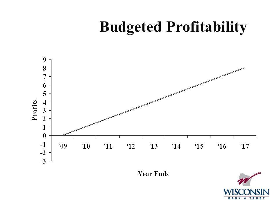 Budgeted Profitability 23