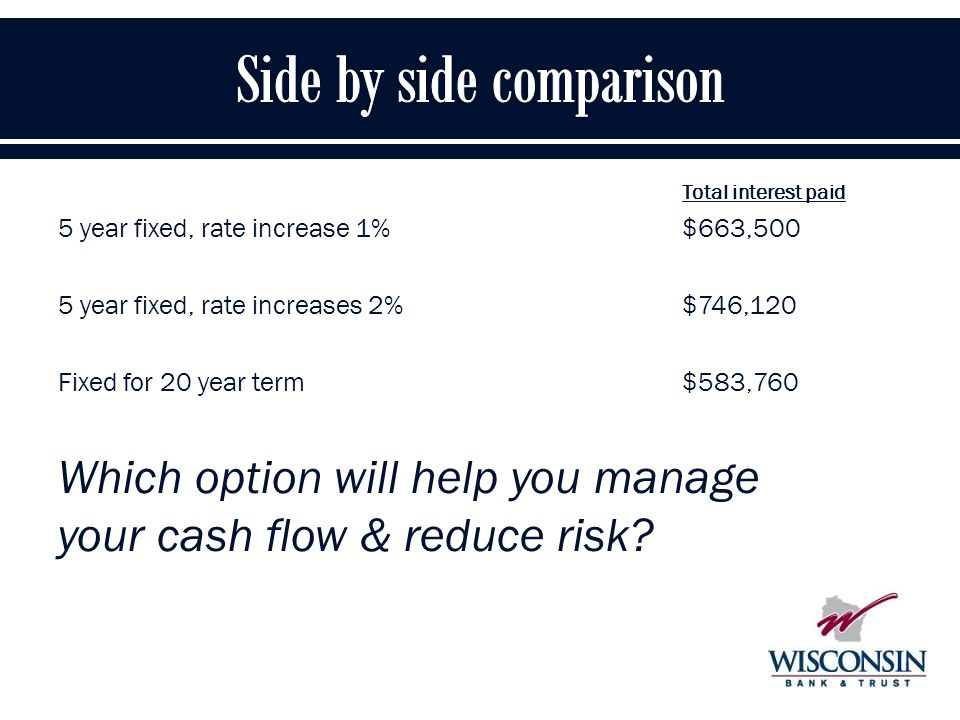 30 Total interest paid 5 year fixed, rate increase 1%$663,500 5 year fixed, rate increases 2%$746,120 Fixed for 20 year term $583,760 Which option will help you manage your cash flow & reduce risk?