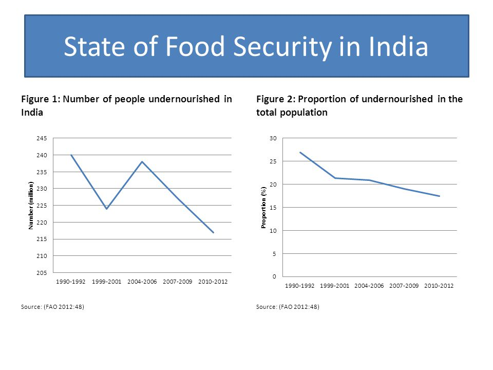 State of Food Security in India Figure 1: Number of people undernourished in India Figure 2: Proportion of undernourished in the total population Sour
