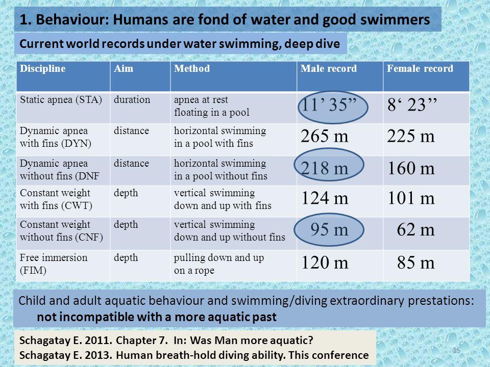 "DisciplineAimMethodMale recordFemale record Static apnea (STA)durationapnea at rest floating in a pool 11' 35""8' 23'' Dynamic apnea with fins (DYN) di"
