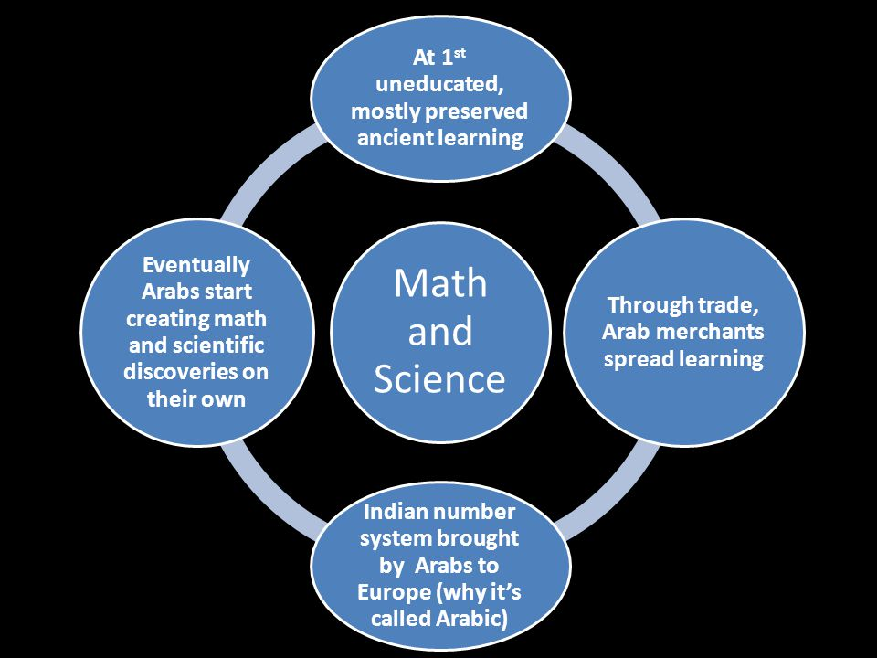 Math and Science At 1 st uneducated, mostly preserved ancient learning Through trade, Arab merchants spread learning Indian number system brought by Arabs to Europe (why it's called Arabic) Eventually Arabs start creating math and scientific discoveries on their own