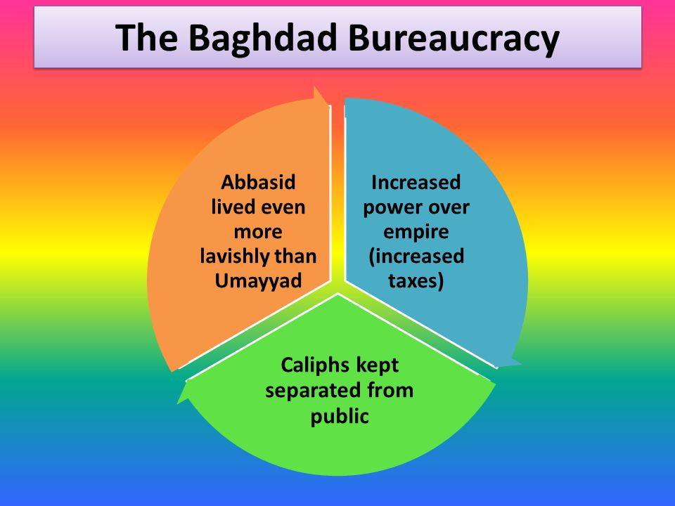 The Baghdad Bureaucracy Increased power over empire (increased taxes) Caliphs kept separated from public Abbasid lived even more lavishly than Umayyad