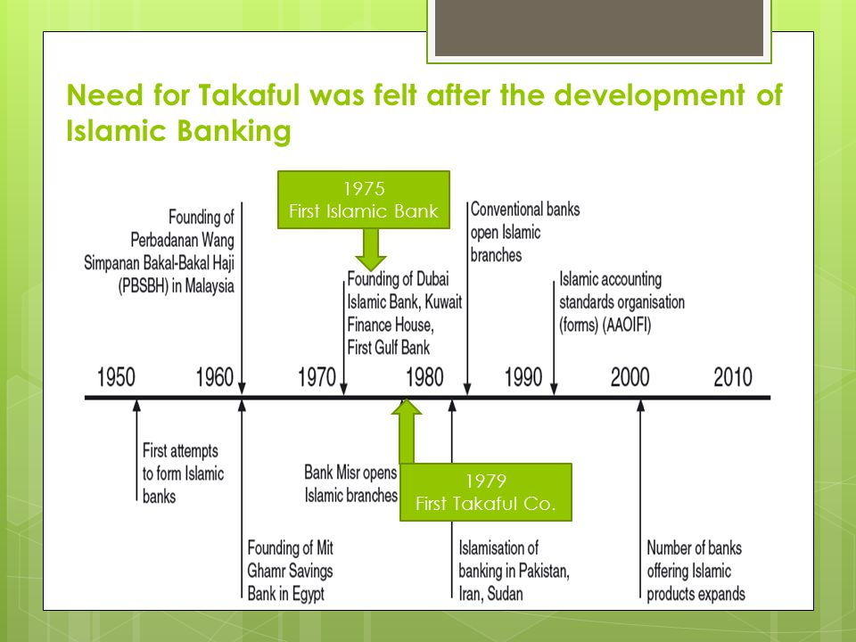 Need for Takaful was felt after the development of Islamic Banking 1975 First Islamic Bank 1979 First Takaful Co.