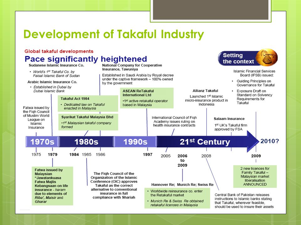 Development of Takaful Industry
