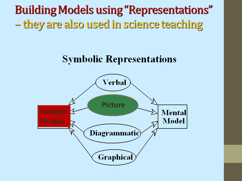 "Building Models using ""Representations"" – they are also used in science teaching Concept Or idea Picture"