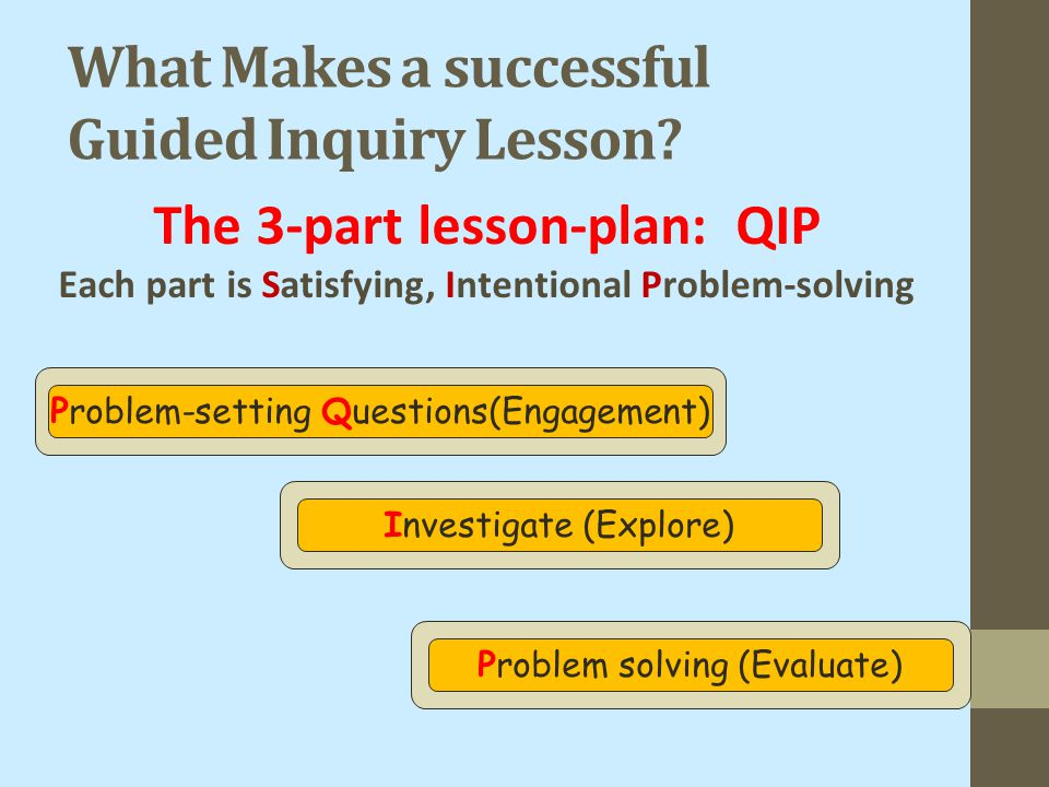 What Makes a successful Guided Inquiry Lesson? Problem-setting Questions(Engagement) Investigate (Explore) Problem solving (Evaluate) The 3-part lesso