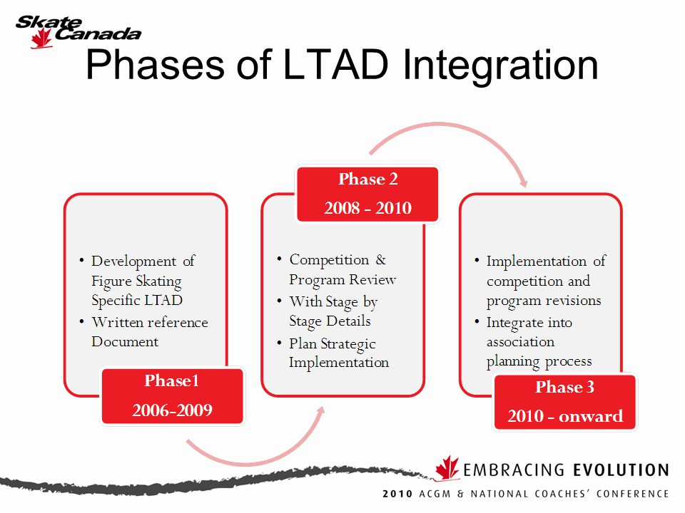 Phases of LTAD Integration