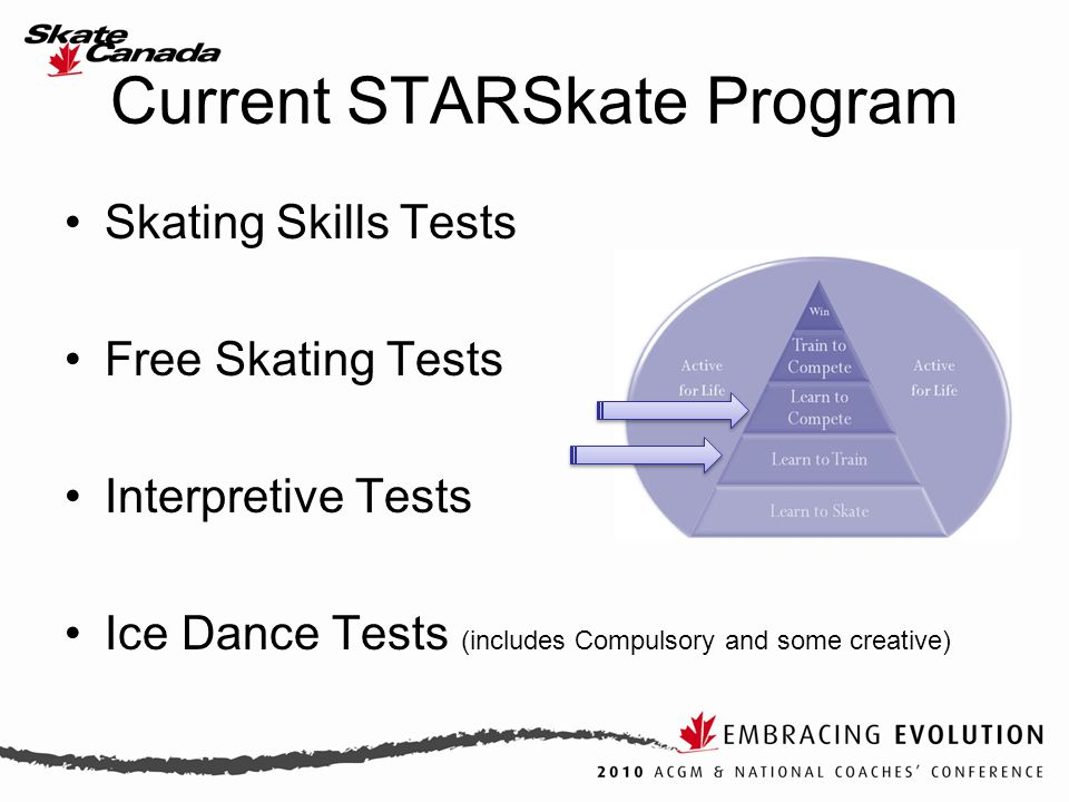 Recap: STARSkate LTAD Analysis Learn to Train (Below Senior Bronze) Many skaters over-competing and under- training External evaluation at this stage is too early in the athlete development Skating Skills program is not meeting the demands of the sport Athletes take too long to finish Learn to Train