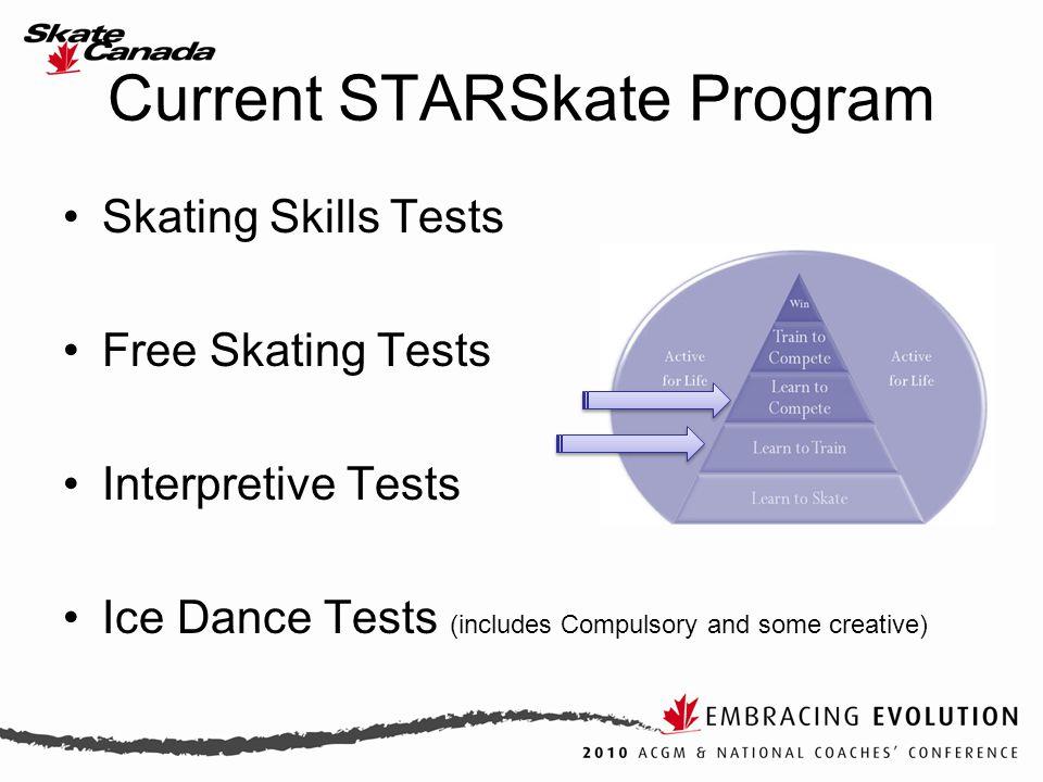 Current STARSkate Program Skating Skills Tests Free Skating Tests Interpretive Tests Ice Dance Tests (includes Compulsory and some creative)