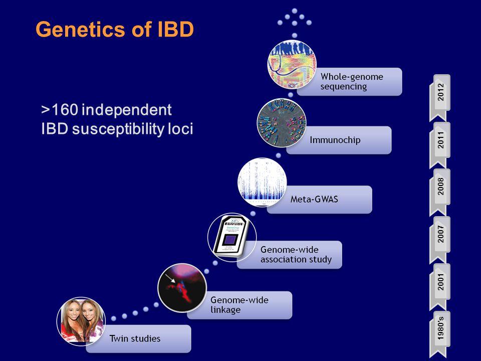 Genetics of IBD 1980's20012007200820112012 >160 independent IBD susceptibility loci